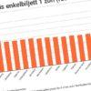 Statistik - Kollektivtrafik