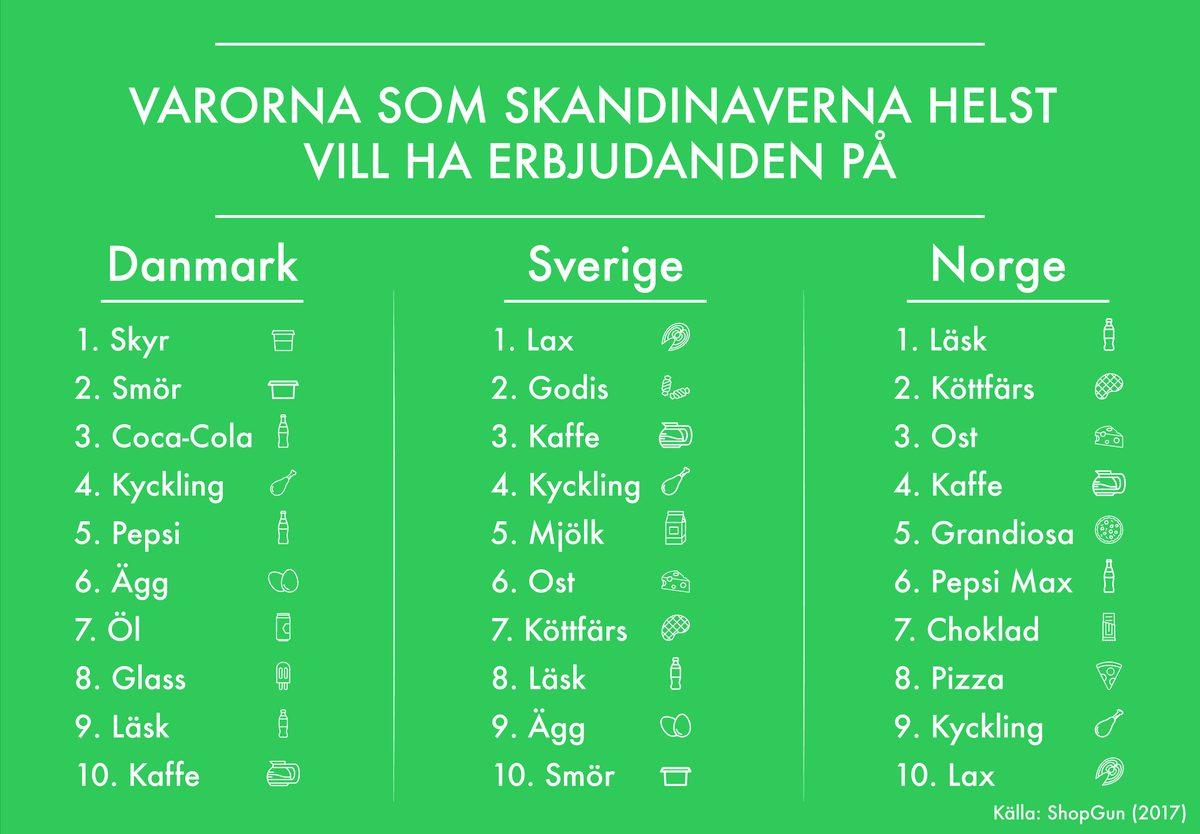 En jämförelse från Sverige med grannländerna Danmark och Norge. Varorna som Skandinaverna helst vill ha erbjudanden på.